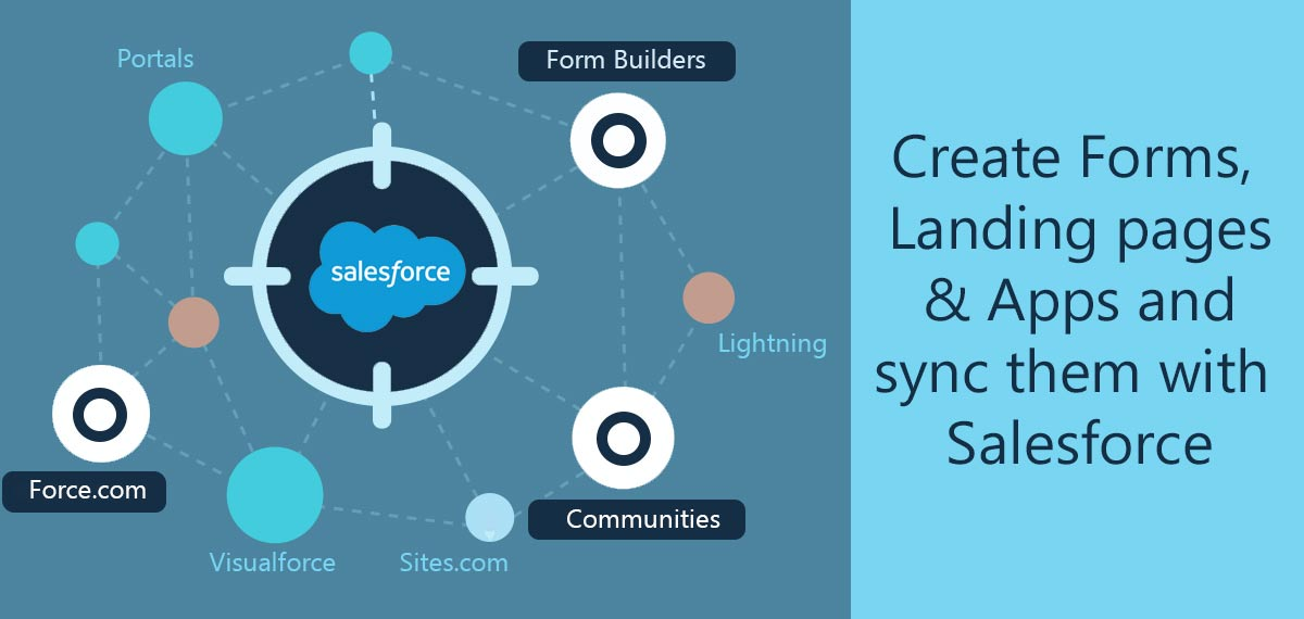 A great tool for building forms, web pages and applications that are integrated with Salesforce