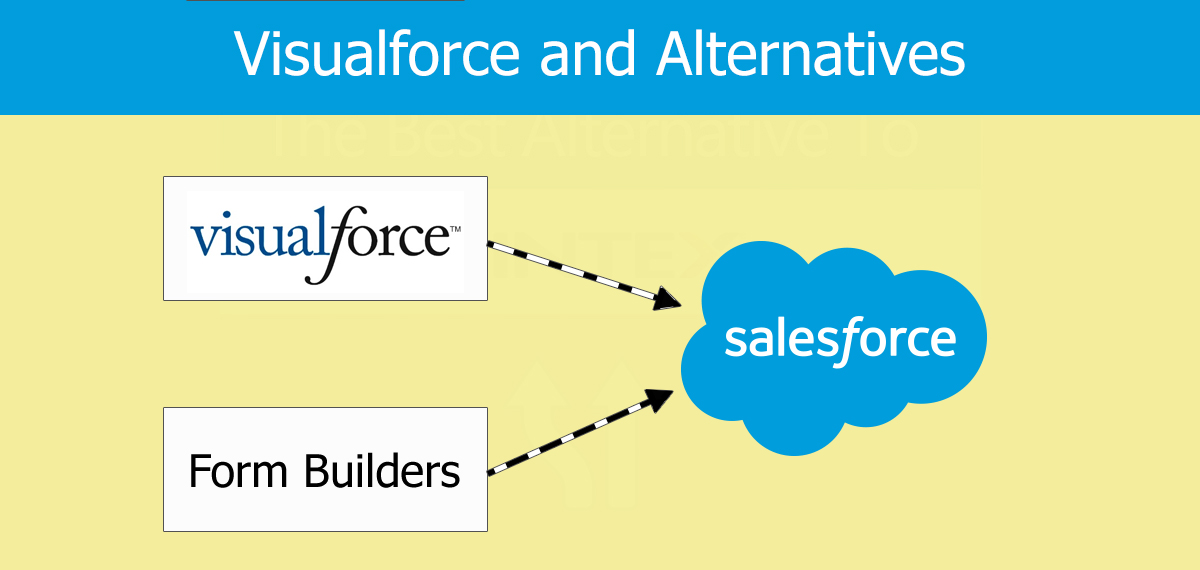 Read about integrating your online forms with Salesforce using Visualforce and Alternatives